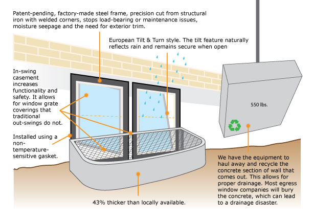 best installation process for egress window colorado
